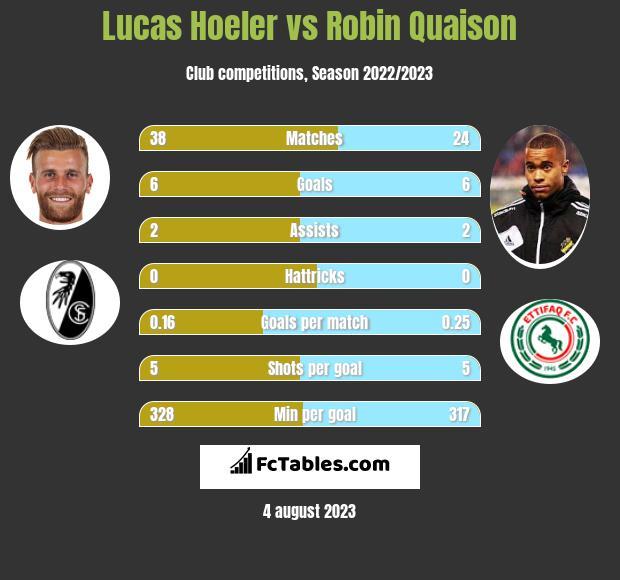 Lucas Hoeler vs Robin Quaison h2h player stats