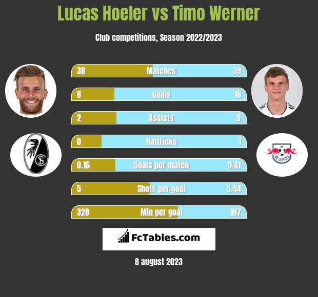 Lucas Hoeler vs Timo Werner h2h player stats