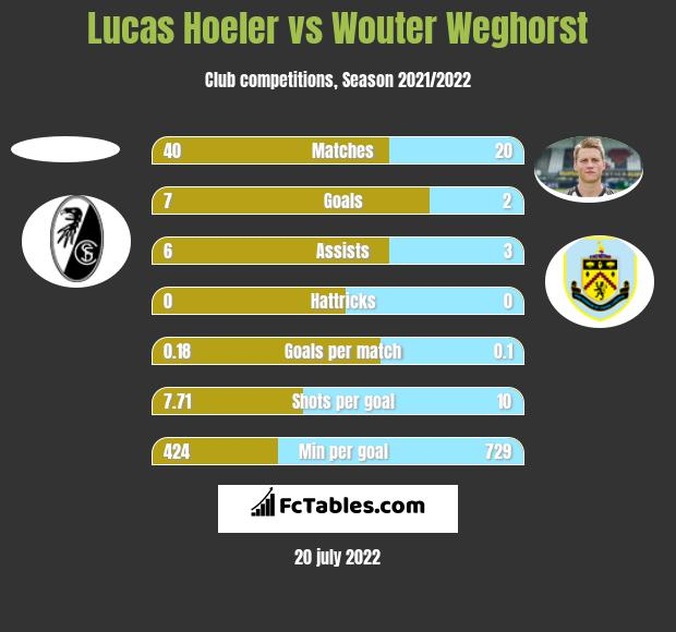Lucas Hoeler vs Wouter Weghorst h2h player stats