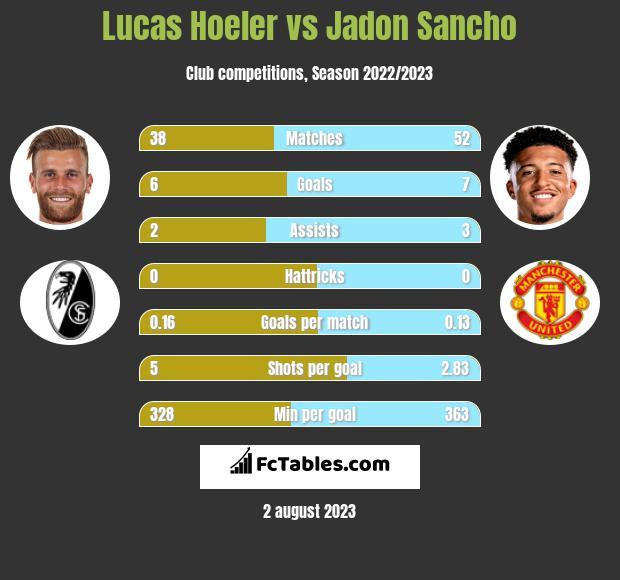 Lucas Hoeler vs Jadon Sancho h2h player stats