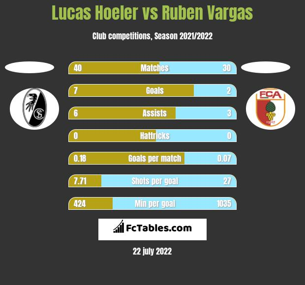 Lucas Hoeler vs Ruben Vargas h2h player stats