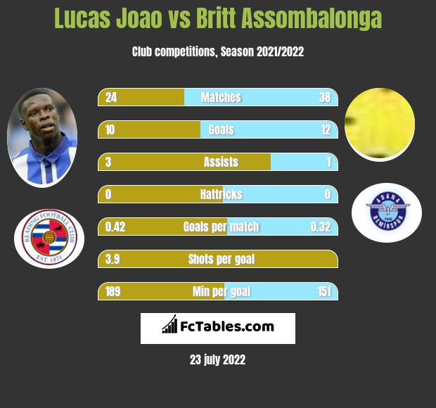 Lucas Joao infographic statistics for Sheffield Wednesday
