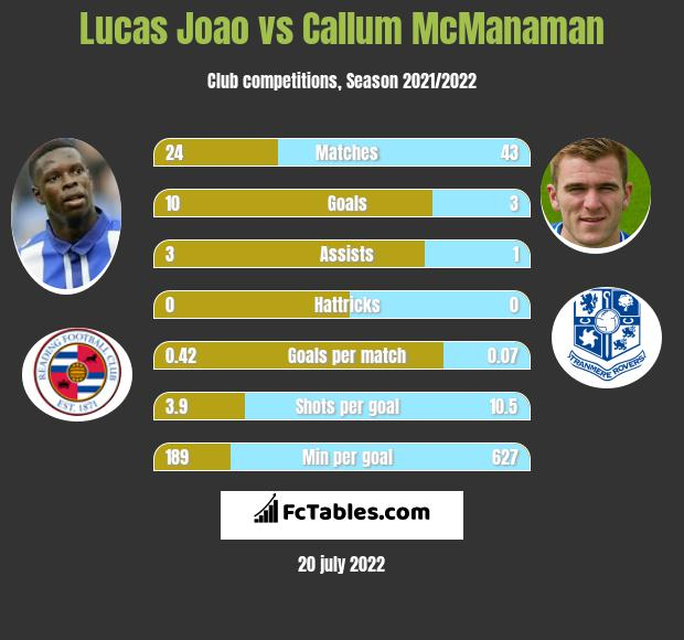 Lucas Joao vs Callum McManaman infographic