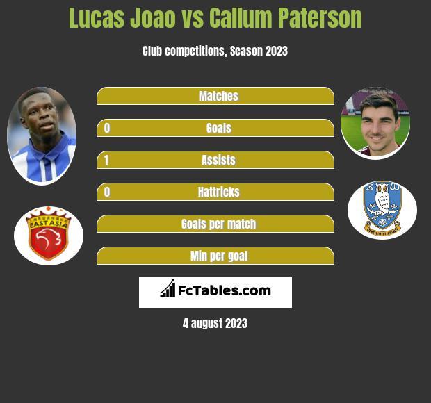 Lucas Joao vs Callum Paterson h2h player stats