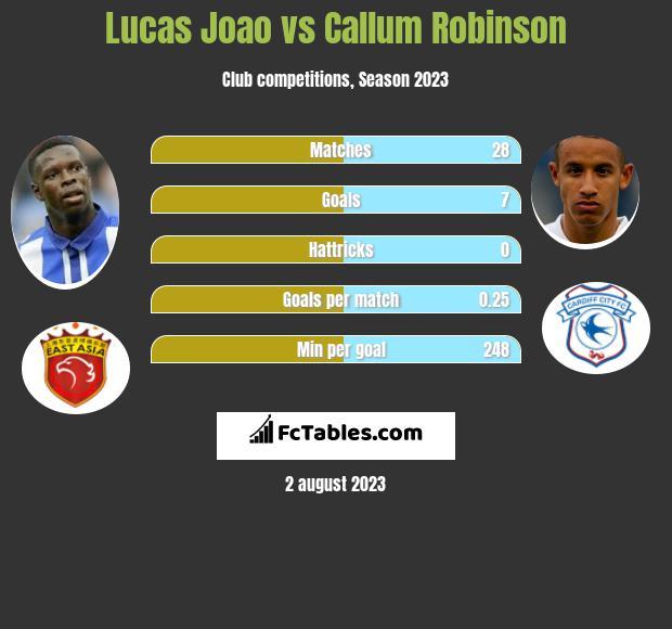 Lucas Joao vs Callum Robinson h2h player stats
