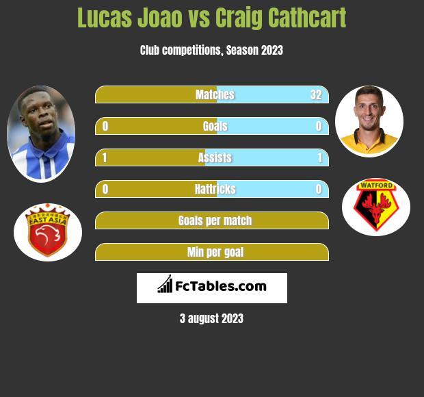 Lucas Joao vs Craig Cathcart infographic