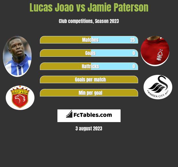 Lucas Joao vs Jamie Paterson h2h player stats