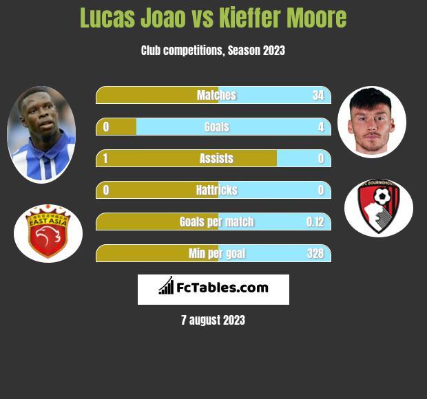Lucas Joao vs Kieffer Moore h2h player stats