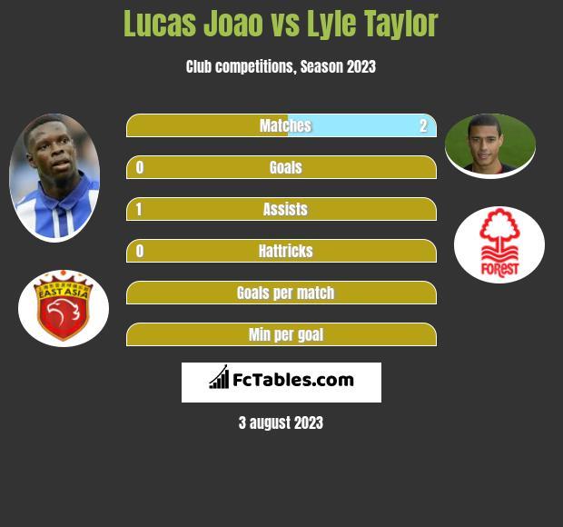 Lucas Joao vs Lyle Taylor h2h player stats
