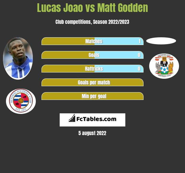 Lucas Joao vs Matt Godden h2h player stats