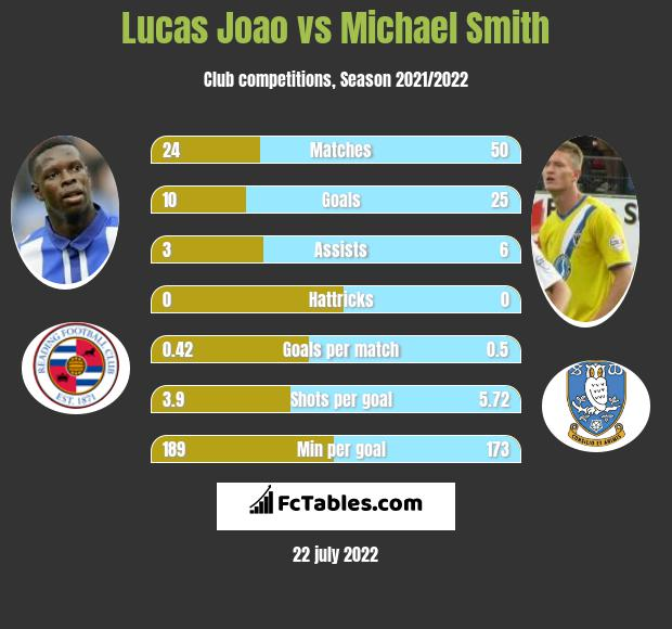 Lucas Joao vs Michael Smith h2h player stats