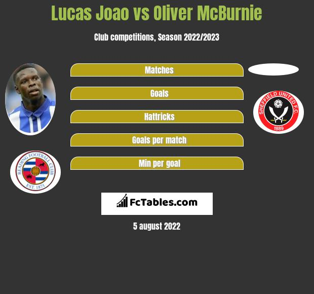 Lucas Joao vs Oliver McBurnie h2h player stats