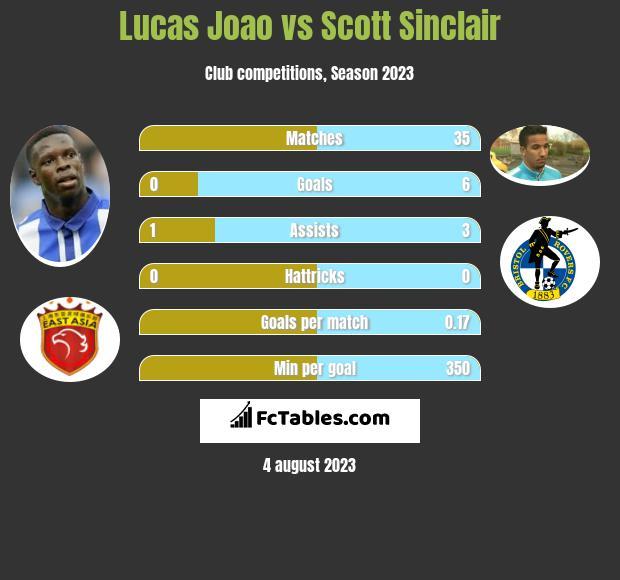 Lucas Joao vs Scott Sinclair h2h player stats