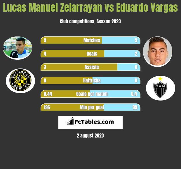 Lucas Manuel Zelarrayan vs Eduardo Vargas infographic