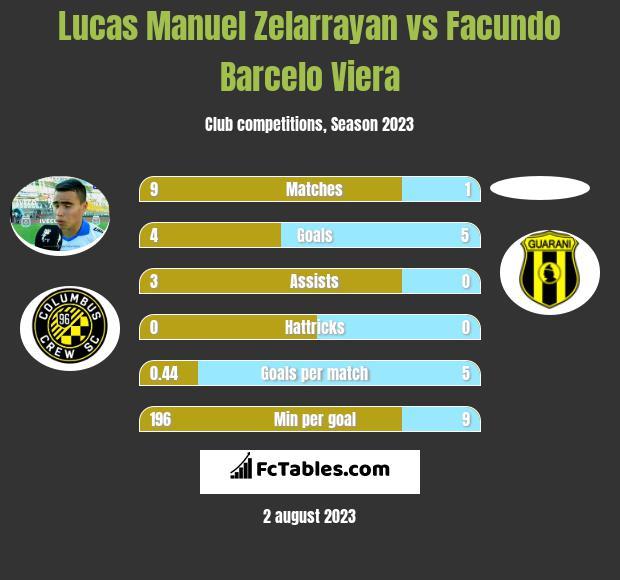 Lucas Manuel Zelarrayan vs Facundo Barcelo Viera infographic