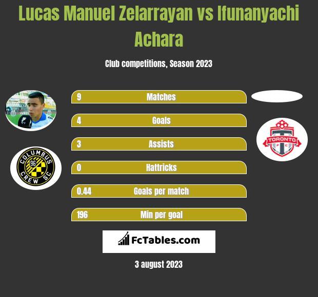 Lucas Manuel Zelarrayan vs Ifunanyachi Achara infographic