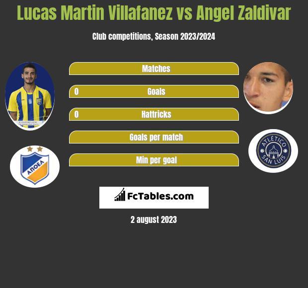 Lucas Martin Villafanez vs Angel Zaldivar infographic