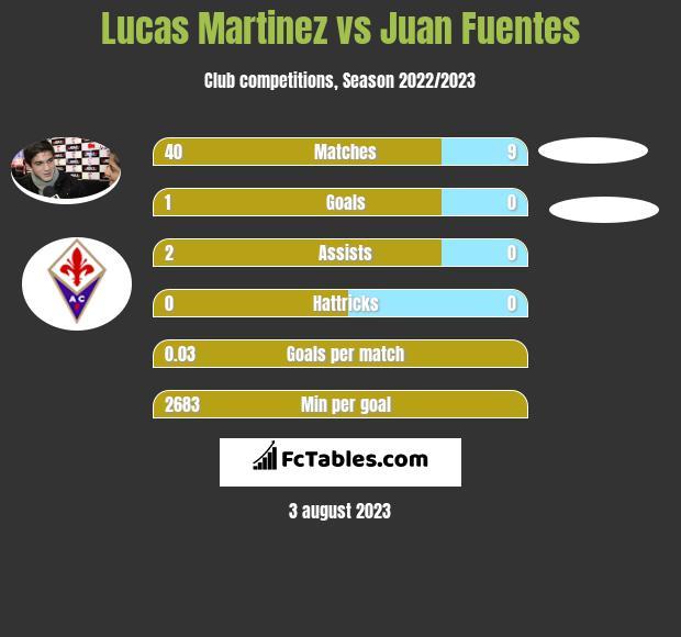 Lucas Martinez vs Juan Fuentes infographic