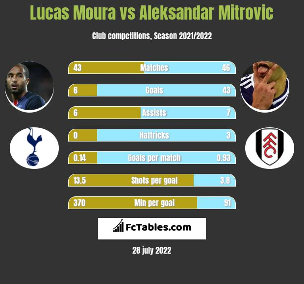 Lucas Moura infographic statistics for Fulham