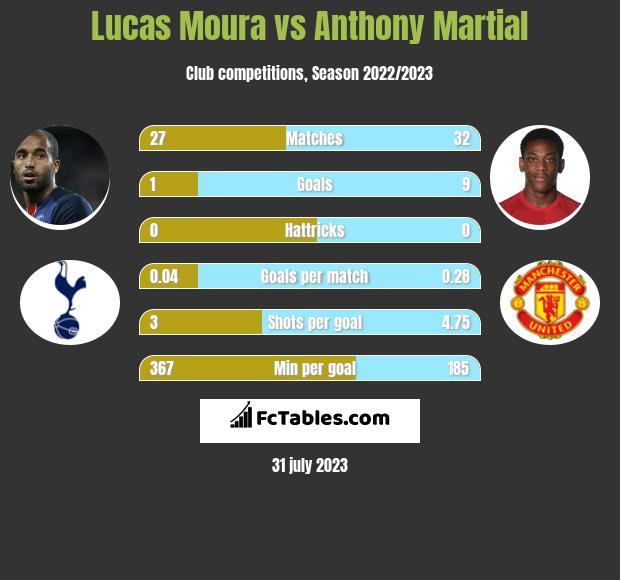 Lucas Moura Fifa: Lucas Moura Vs Anthony Martial
