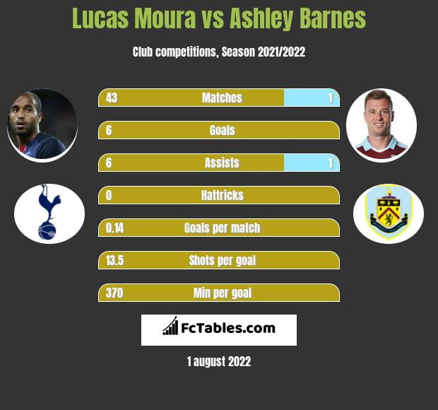 Lucas Moura vs Ashley Barnes infographic