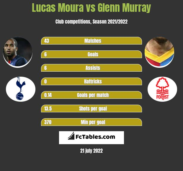 Lucas Moura vs Glenn Murray h2h player stats