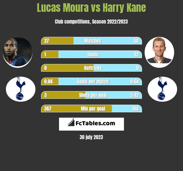 Lucas Moura vs Harry Kane infographic
