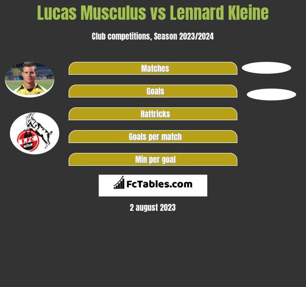 Lucas Musculus vs Lennard Kleine h2h player stats