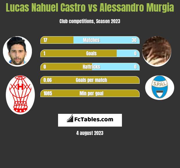 Lucas Nahuel Castro vs Alessandro Murgia infographic