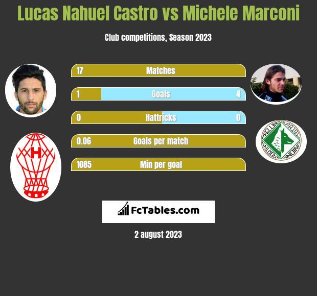 Lucas Nahuel Castro vs Michele Marconi h2h player stats