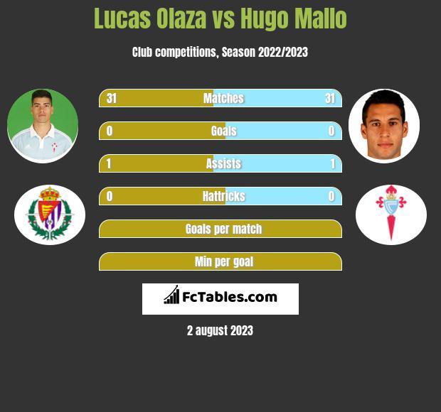 Lucas Olaza vs Hugo Mallo infographic