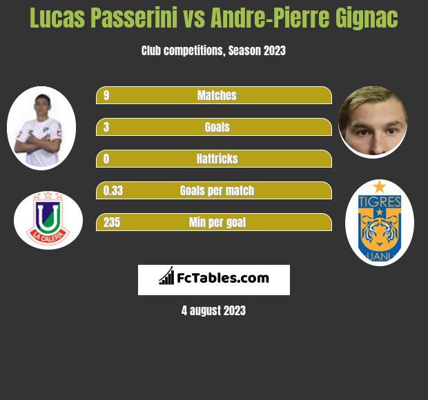 Lucas Passerini vs Andre-Pierre Gignac infographic