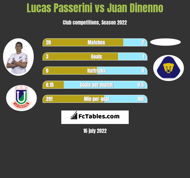 Lucas Passerini vs Juan Dinenno h2h player stats