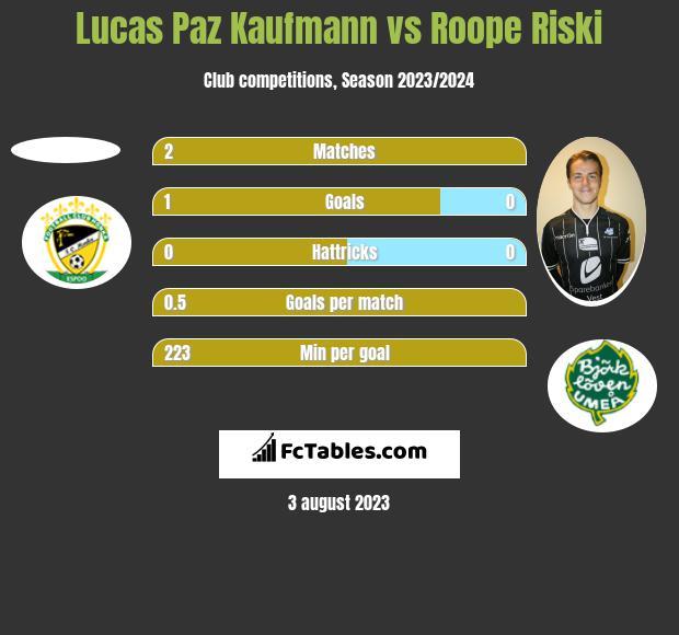 Lucas Paz Kaufmann vs Roope Riski h2h player stats