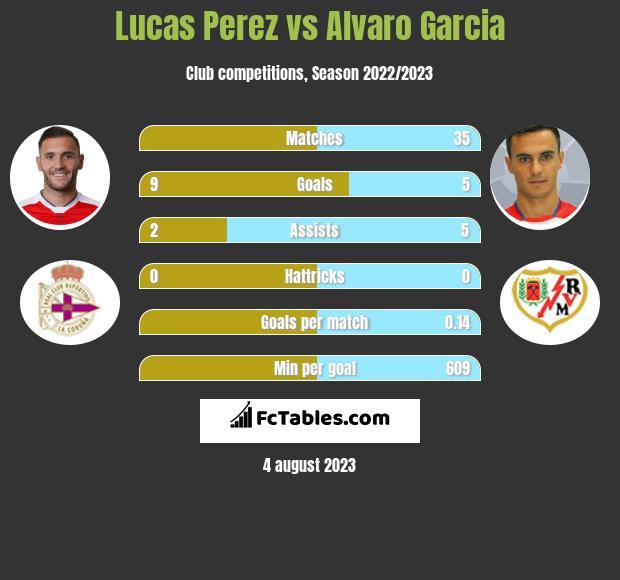 Lucas Perez vs Alvaro Garcia h2h player stats
