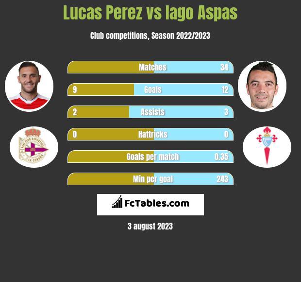 Lucas Perez vs Iago Aspas h2h player stats
