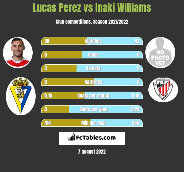 Lucas Perez vs Inaki Williams infographic