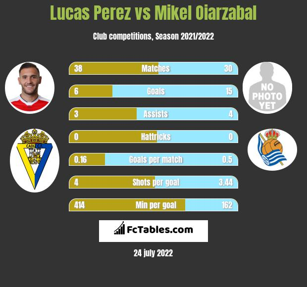 Lucas Perez infographic statistics for Alaves