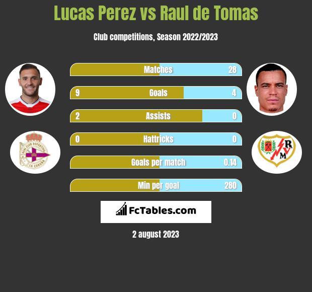 Lucas Perez vs Raul de Tomas h2h player stats