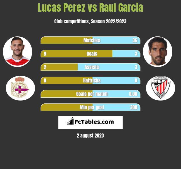 Lucas Perez vs Raul Garcia infographic