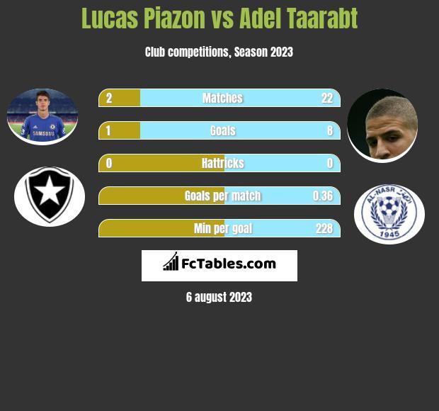 Lucas Piazon vs Adel Taarabt infographic