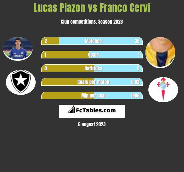 Lucas Piazon vs Franco Cervi infographic