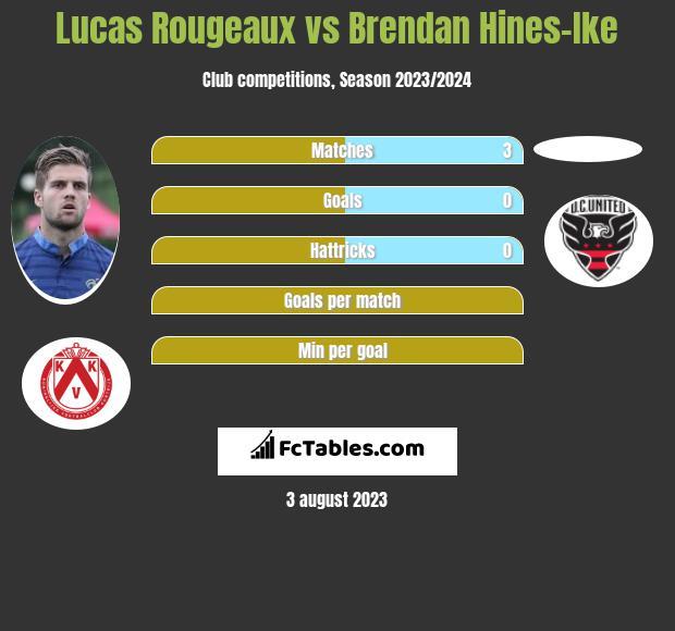 Lucas Rougeaux vs Brendan Hines-Ike infographic