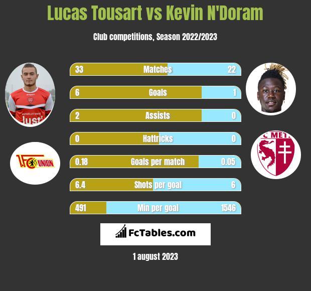 Lucas Tousart vs Kevin N'Doram infographic