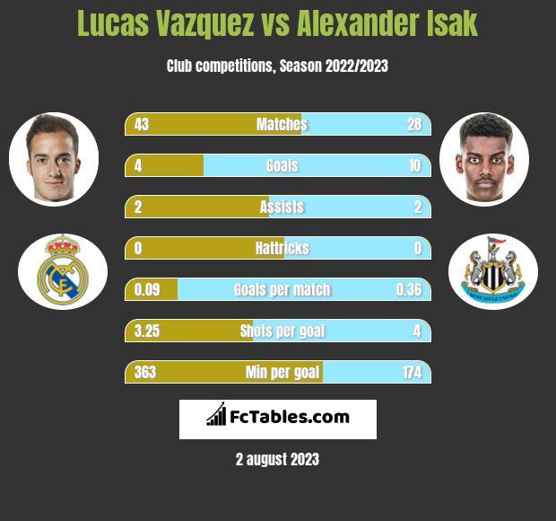 Lucas Vazquez vs Alexander Isak infographic