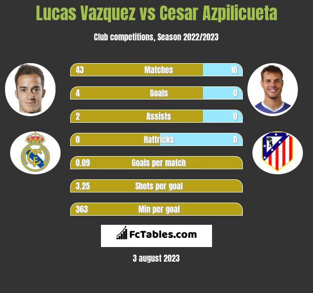 Lucas Vazquez vs Cesar Azpilicueta infographic