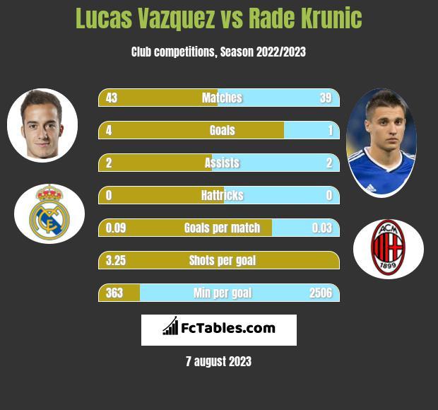 Lucas Vazquez vs Rade Krunic infographic