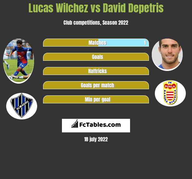 Lucas Wilchez vs David Depetris h2h player stats