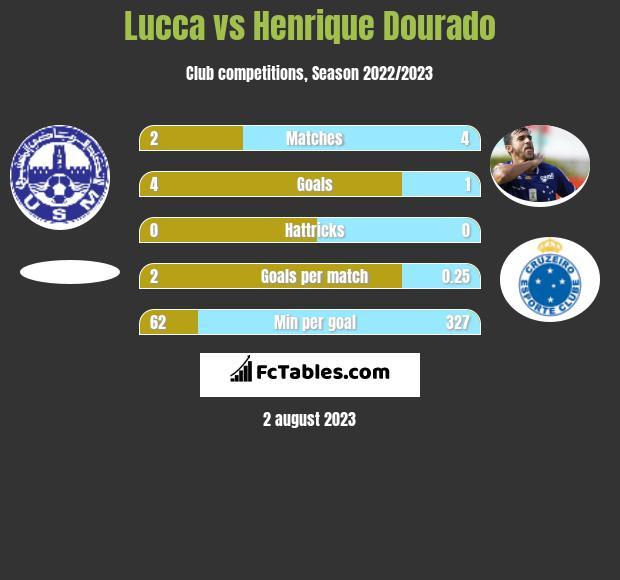 Lucca vs Henrique Dourado h2h player stats