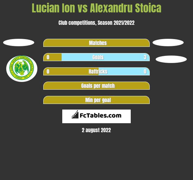 Lucian Ion vs Alexandru Stoica h2h player stats